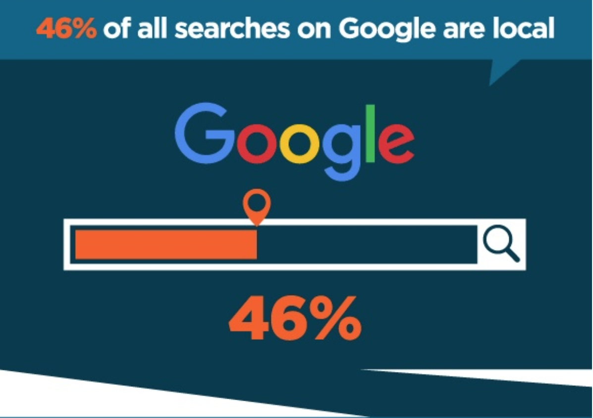 46% of all searches are local