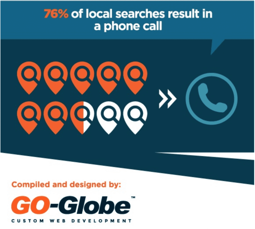76% of local searches result in a phone call
