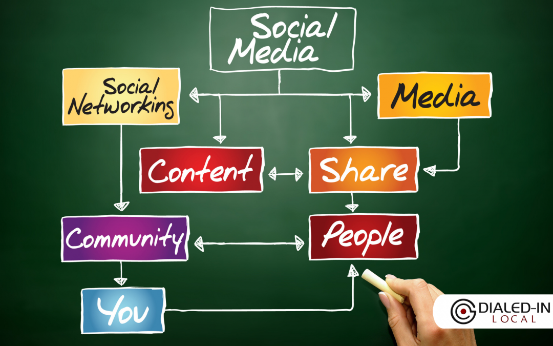 Nine Ways to Integrate Social Media Into Your Sales Strategy